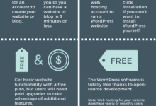 WordPress.com vs WordPress.org | WordPress 101 Tutorials