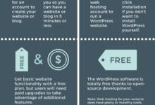 WordPress.com vs WordPress.org | WordPress 101 Tutorials