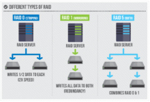 The Basics of Web Hosting | 6-Step Guide
