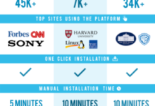 CMS Comparison: WordPress vs Joomla vs Drupal