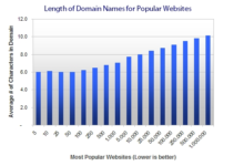 How to Choose a Domain Name (10 Tips & Recommendations)